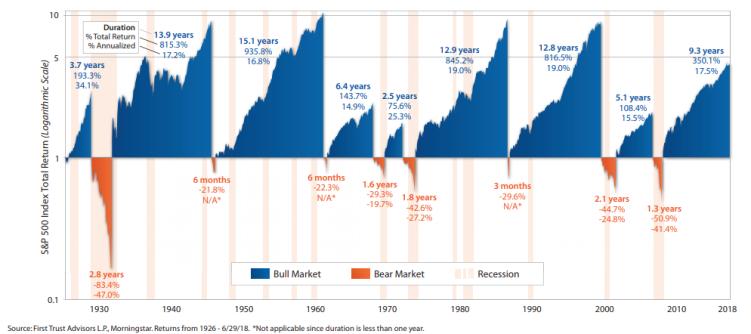 Bull & Bear Markets.PNG